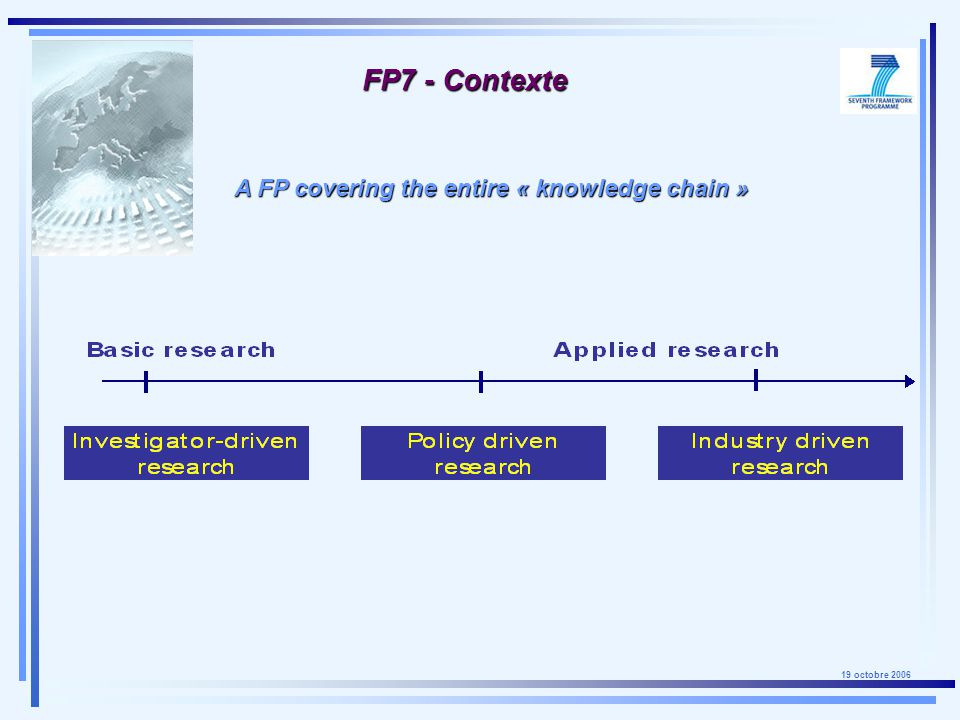 19 octobre 2006 FP7 - Contexte A FP covering the entire « knowledge chain »