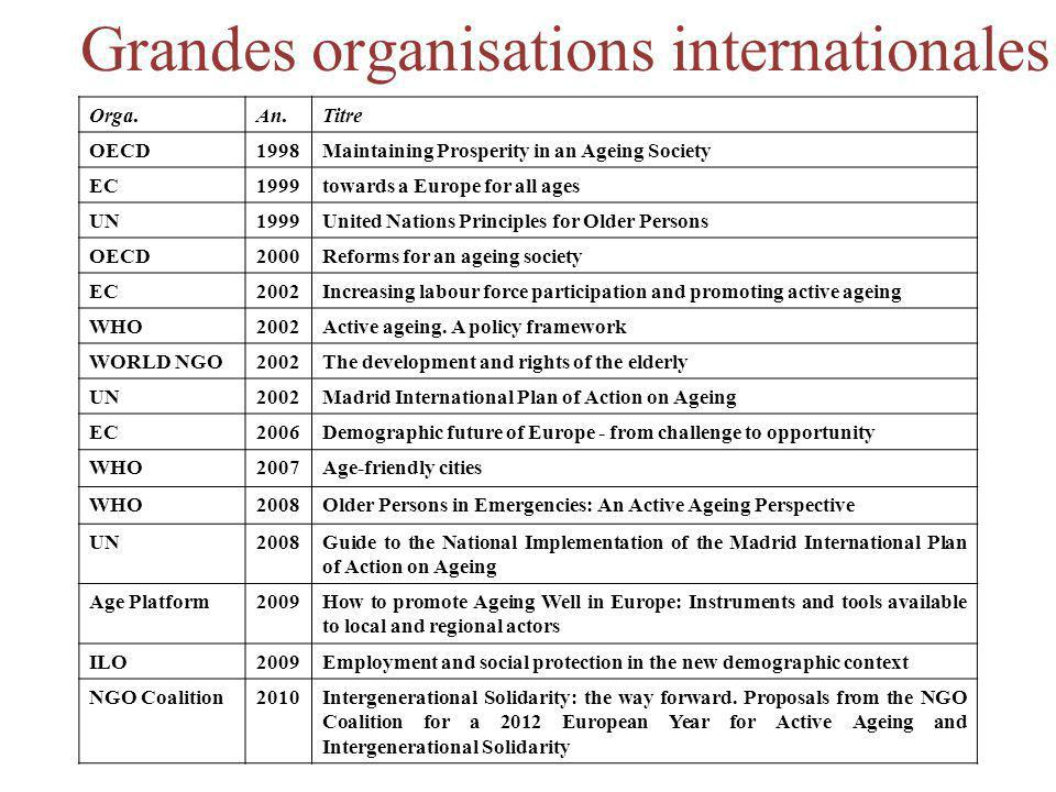Grandes organisations internationales ACTIVE AG(E)ING OrganisationYearoccurrencesoccu/10000x moins OECD1998221,144,86 EC1999122,931,90 UN1999102,492,24 OECD2000190,628,98 EC200262,961,88 UN200211,214,60 WHO2002605,571,00 World NGO FORUM 200210,727,74 EC200621,095,10 WHO2007302,002,78 UN200860,737,57 WHO2008212,672,08 Age Platform200992,092,66 ILO200950,3715,20 NGO Coalition2010111,254,44 Total2151,623,43