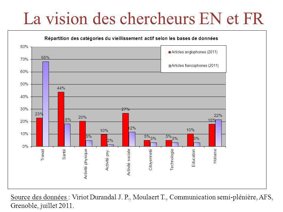 La vision des chercheurs EN et FR Source des données : Viriot Durandal J. P., Moulaert T., Communication semi-plénière, AFS, Grenoble, juillet 2011.
