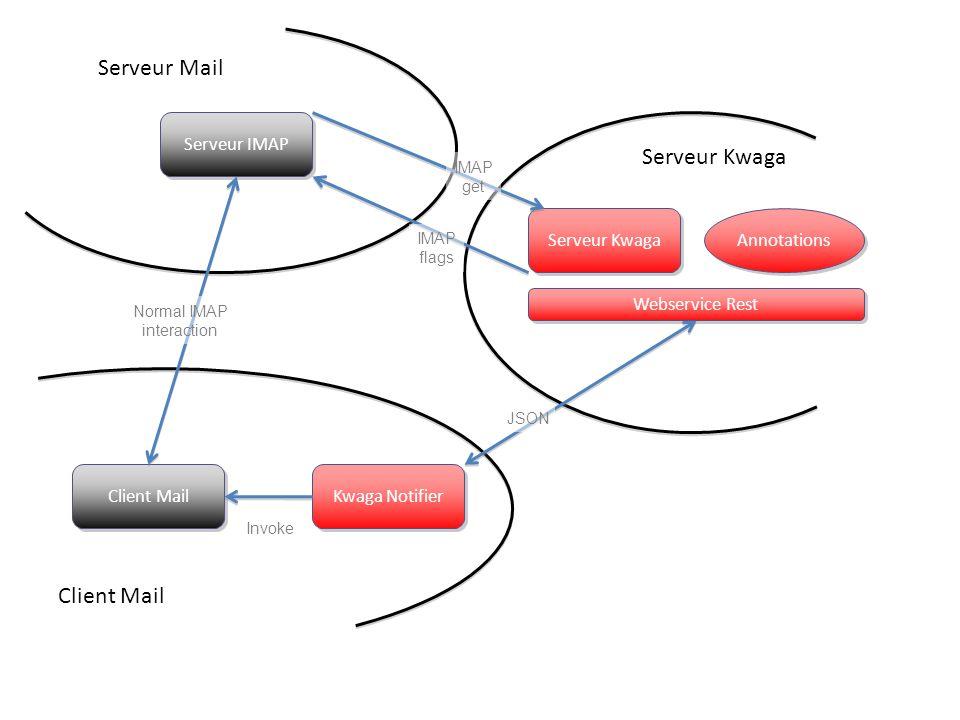 Serveur IMAP Serveur Kwaga Annotations Webservice Rest Kwaga Notifier Client Mail Serveur Mail Client Mail Serveur Kwaga Normal IMAP interaction IMAP