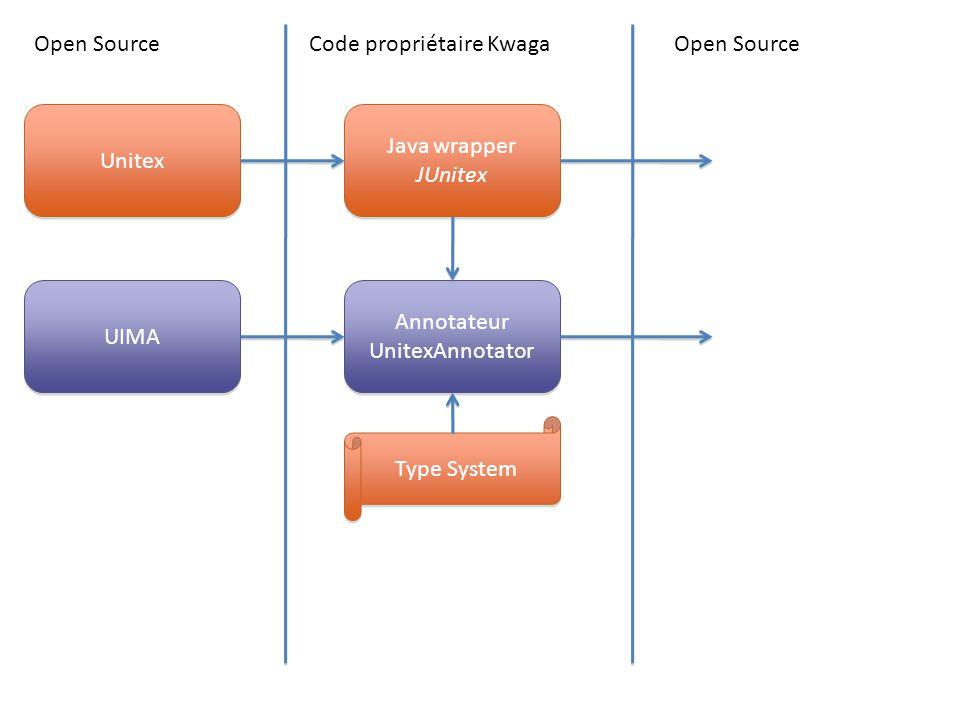 Open SourceCode propriétaire Kwaga Unitex UIMA Java wrapper JUnitex Java wrapper JUnitex Open Source Annotateur UnitexAnnotator Annotateur UnitexAnnot
