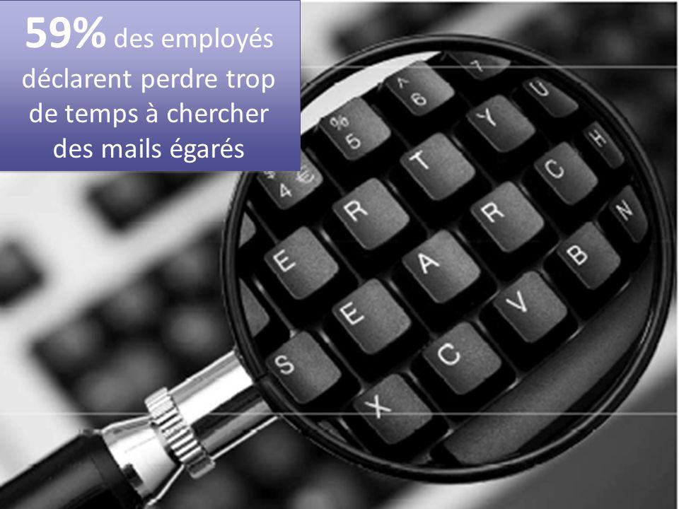 59% des employés déclarent perdre trop de temps à chercher des mails égarés