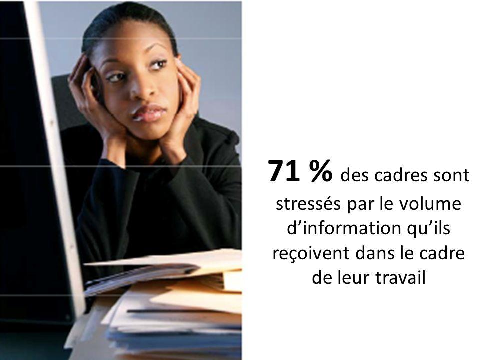 71 % des cadres sont stressés par le volume dinformation quils reçoivent dans le cadre de leur travail