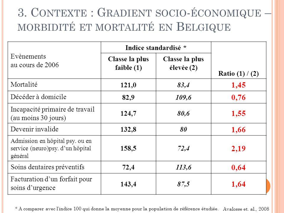 3. C ONTEXTE : G RADIENT SOCIO - ÉCONOMIQUE – MORBIDITÉ ET MORTALITÉ EN B ELGIQUE Evènements au cours de 2006 Indice standardisé * Ratio (1) / (2) Cla