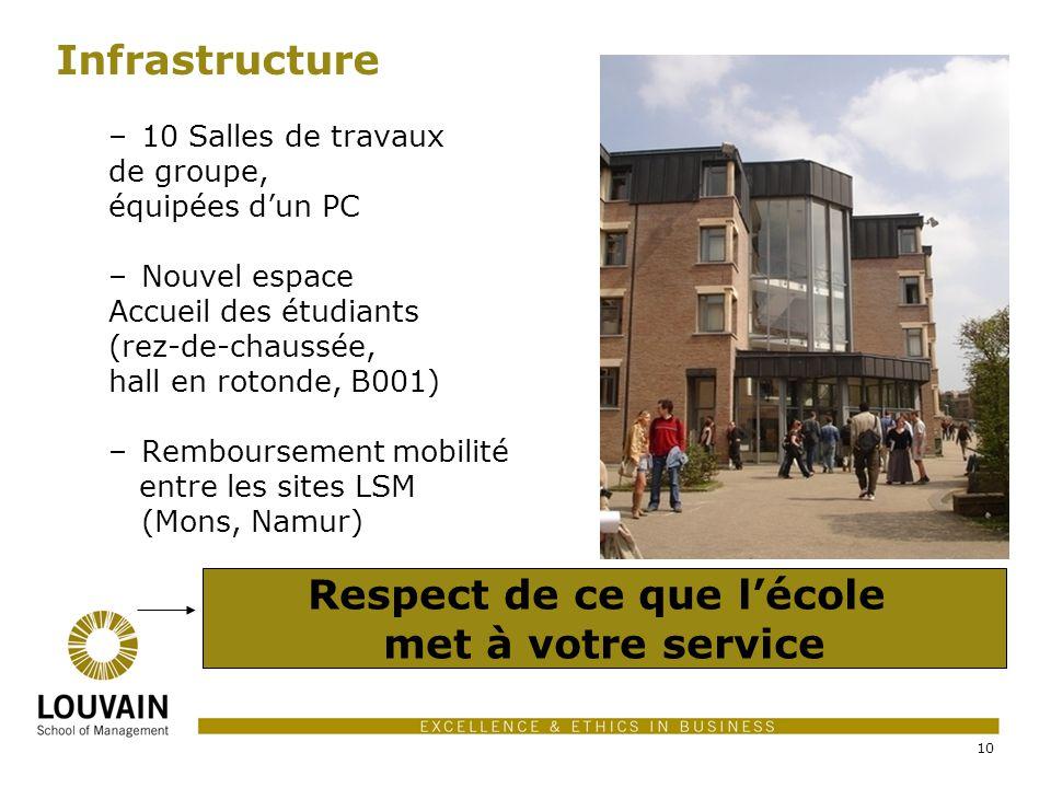 Infrastructure –10 Salles de travaux de groupe, équipées dun PC –Nouvel espace Accueil des étudiants (rez-de-chaussée, hall en rotonde, B001) –Rembour