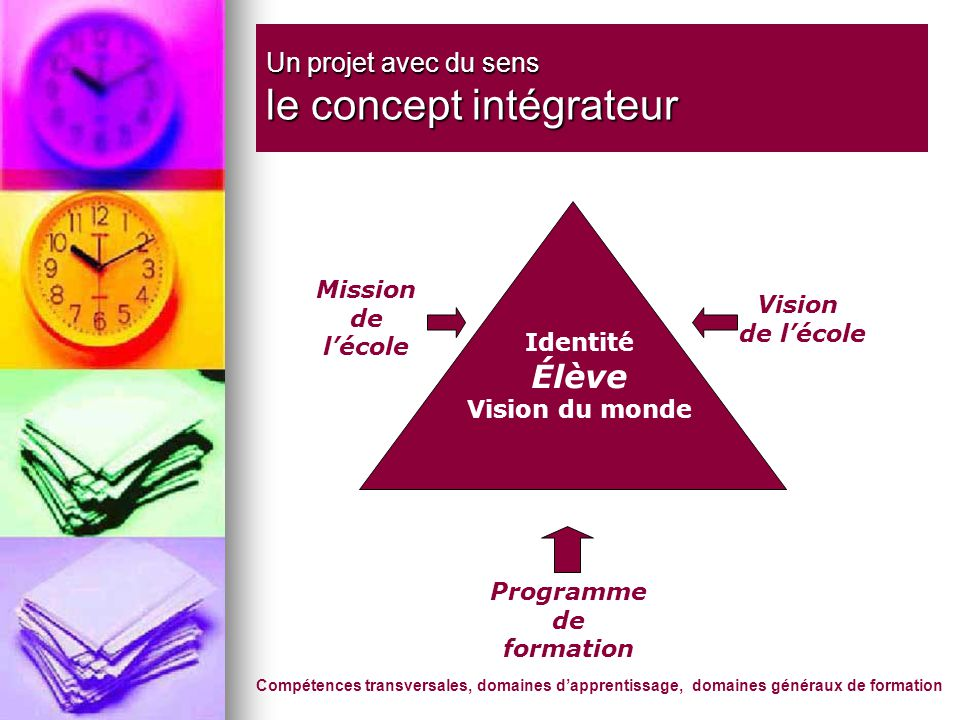 Un projet avec du sens le concept intégrateur Mission de lécole Programme de formation Vision de lécole Identité Élève Vision du monde Compétences transversales, domaines dapprentissage, domaines généraux de formation