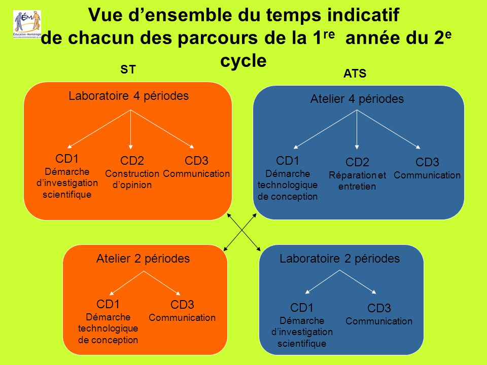 Vue densemble du temps indicatif de chacun des parcours de la 1 re année du 2 e cycle CD1 Démarche dinvestigation scientifique CD3 Communication CD2 C