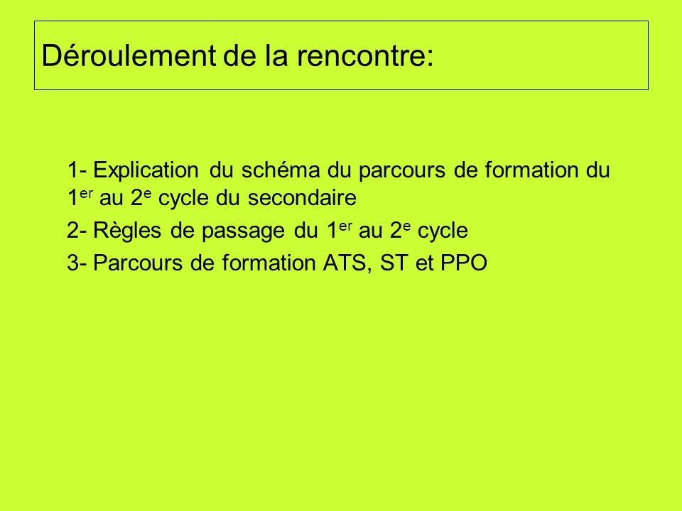 Déroulement de la rencontre: 1- Explication du schéma du parcours de formation du 1 er au 2 e cycle du secondaire 2- Règles de passage du 1 er au 2 e