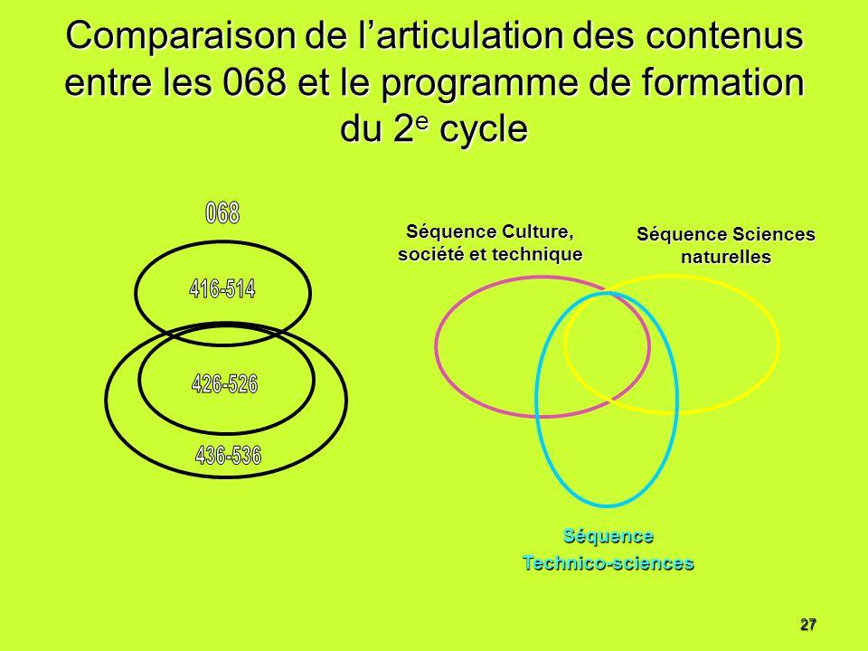 Comparaison de larticulation des contenus entre les 068 et le programme de formation du 2 e cycle SéquenceTechnico-sciences Séquence Sciences naturell