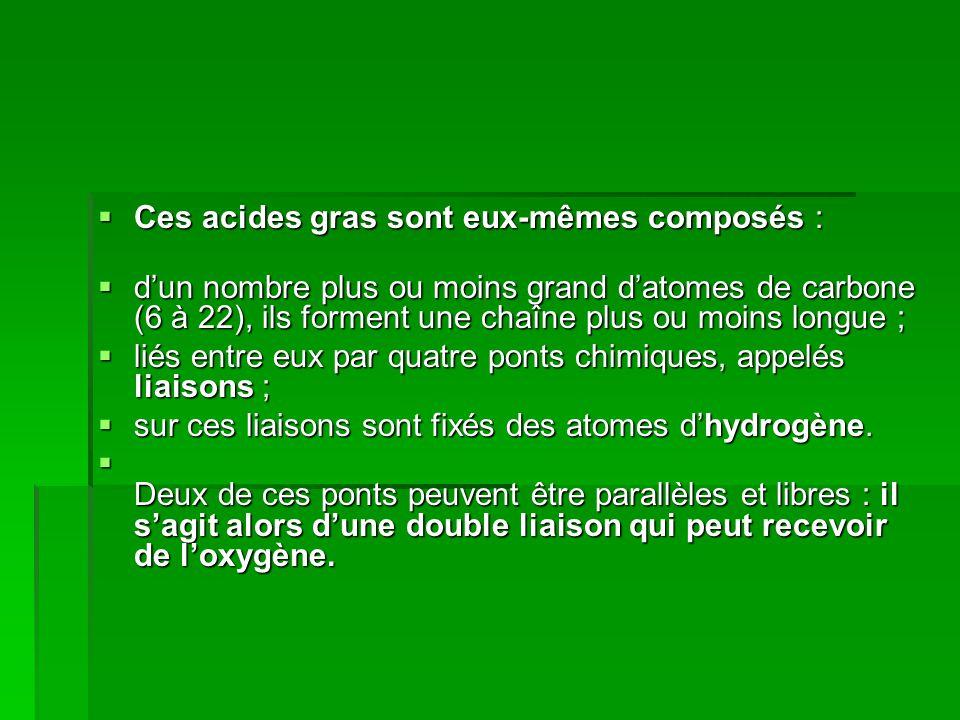 Ces acides gras sont eux-mêmes composés : Ces acides gras sont eux-mêmes composés : dun nombre plus ou moins grand datomes de carbone (6 à 22), ils forment une chaîne plus ou moins longue ; dun nombre plus ou moins grand datomes de carbone (6 à 22), ils forment une chaîne plus ou moins longue ; liés entre eux par quatre ponts chimiques, appelés liaisons ; liés entre eux par quatre ponts chimiques, appelés liaisons ; sur ces liaisons sont fixés des atomes dhydrogène.