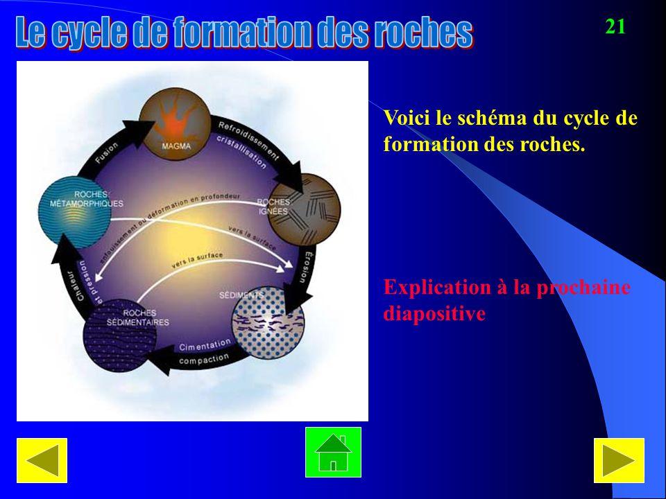 Voici le schéma du cycle de formation des roches. Explication à la prochaine diapositive 21