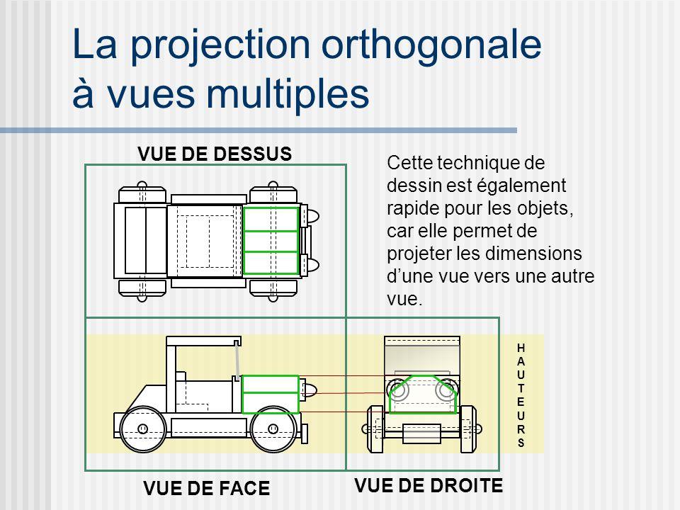 HAUTEURSHAUTEURS La projection orthogonale à vues multiples VUE DE DESSUS VUE DE FACE VUE DE DROITE Cette technique de dessin est également rapide pour les objets, car elle permet de projeter les dimensions dune vue vers une autre vue.