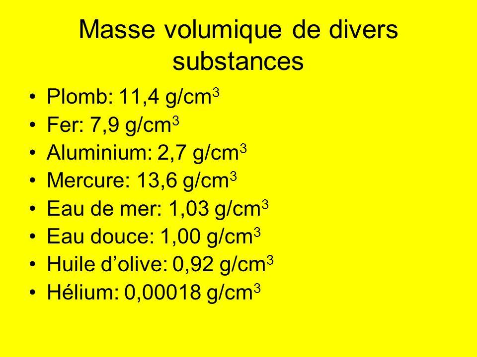 Masse volumique de divers substances Plomb: 11,4 g/cm 3 Fer: 7,9 g/cm 3 Aluminium: 2,7 g/cm 3 Mercure: 13,6 g/cm 3 Eau de mer: 1,03 g/cm 3 Eau douce: