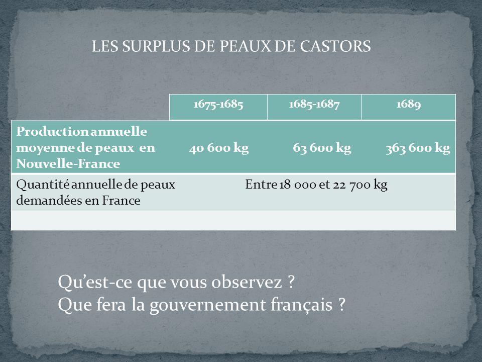 1675-16851685-16871689 LES SURPLUS DE PEAUX DE CASTORS Production annuelle moyenne de peaux en 40 600 kg 63 600 kg 363 600 kg Nouvelle-France Quantité