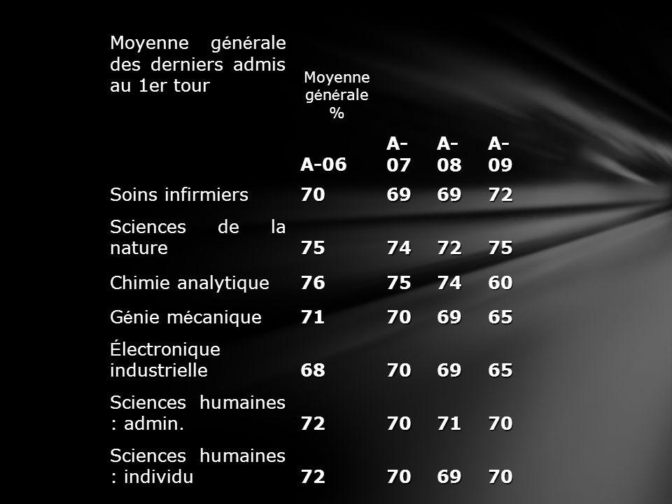 Moyenne g é n é rale des derniers admis au 1er tour Moyenne g é n é rale % A-06 A- 07 A- 08 A- 09 Soins infirmiers 70696972 Sciences de la nature 7574