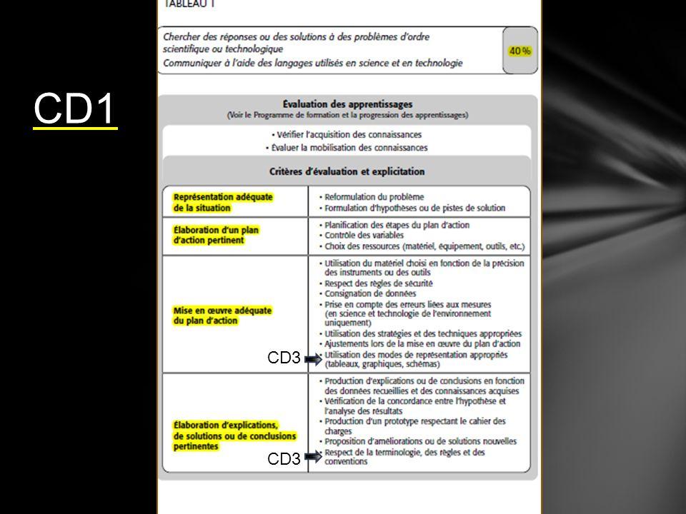 CD1 CD3