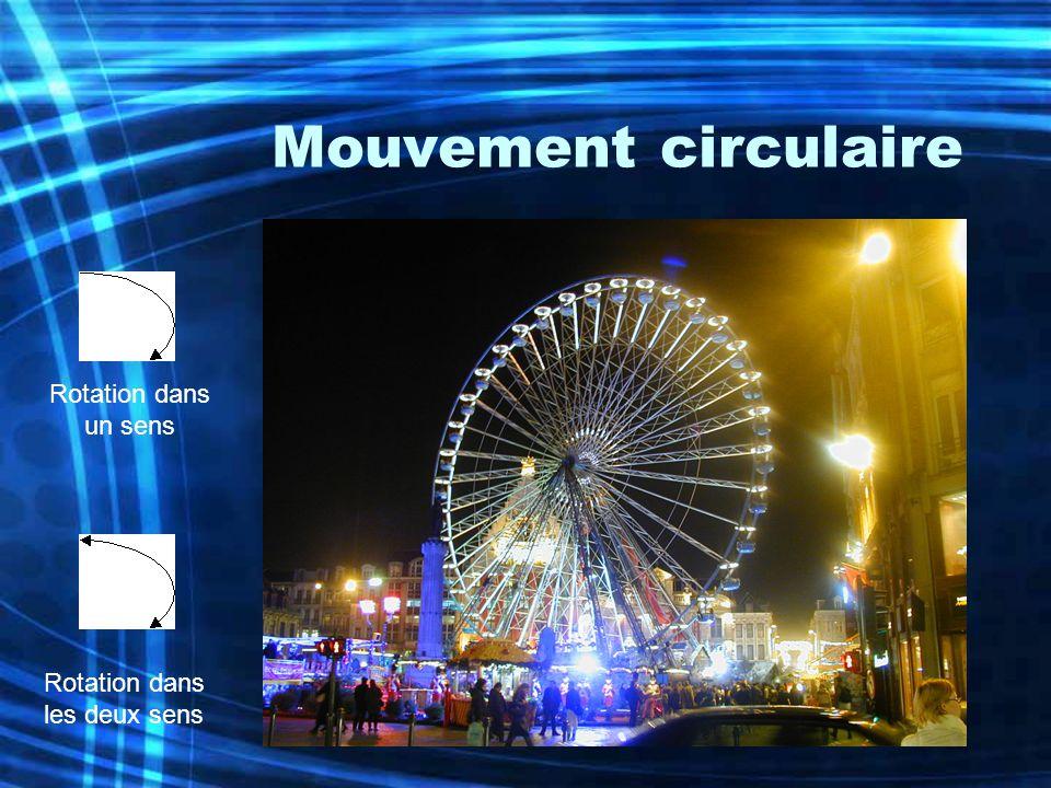 Mouvement circulaire Rotation dans un sens Rotation dans les deux sens