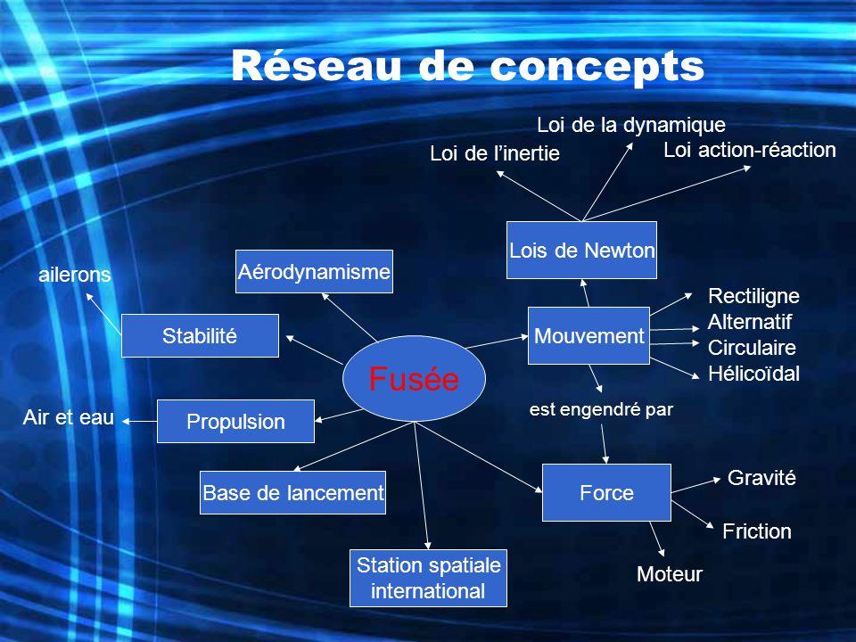 Réseau de concepts Fusée Mouvement Lois de Newton Loi de linertie Loi de la dynamique Loi action-réaction Rectiligne Alternatif Circulaire Hélicoïdal