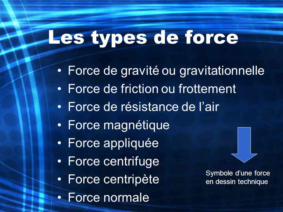 Les types de force Force de gravité ou gravitationnelle Force de friction ou frottement Force de résistance de lair Force magnétique Force appliquée F