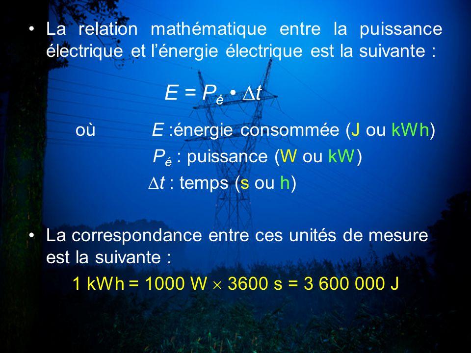 La relation mathématique entre la puissance électrique et lénergie électrique est la suivante : où E :énergie consommée (J ou kWh) P é : puissance (W