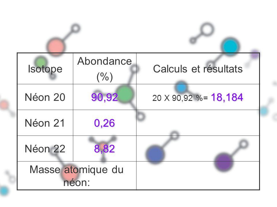 Isotope Abondance (%) Calculs et résultats Néon 2090,92 18,184 20 X 90,92 %= 18,184 Néon 210,26 Néon 228,82 Masse atomique du néon: