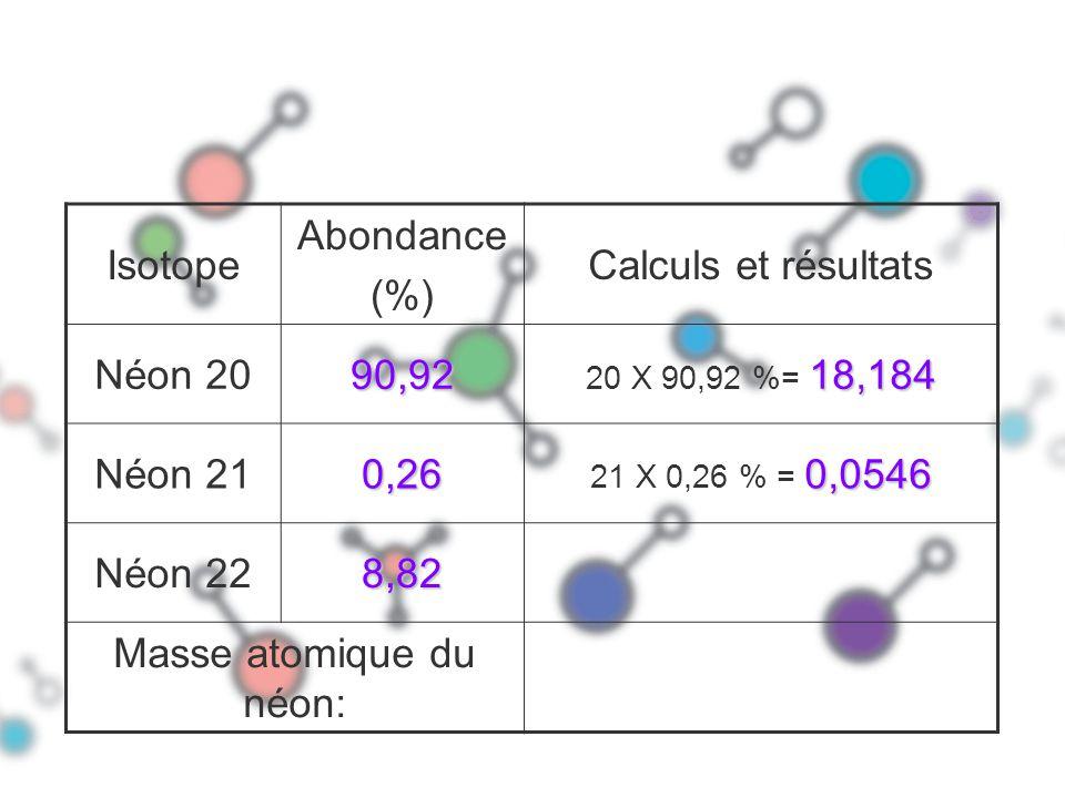 Isotope Abondance (%) Calculs et résultats Néon 2090,92 18,184 20 X 90,92 %= 18,184 Néon 210,26 0,0546 21 X 0,26 % = 0,0546 Néon 228,82 Masse atomique