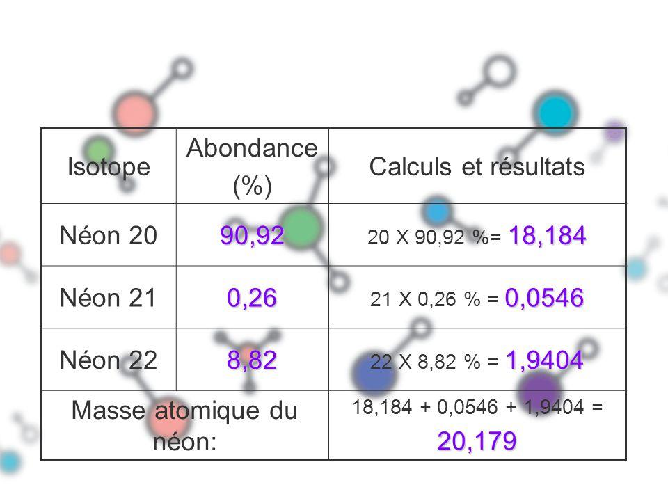 Isotope Abondance (%) Calculs et résultats Néon 2090,92 18,184 20 X 90,92 %= 18,184 Néon 210,26 0,0546 21 X 0,26 % = 0,0546 Néon 228,82 1,9404 22 X 8,