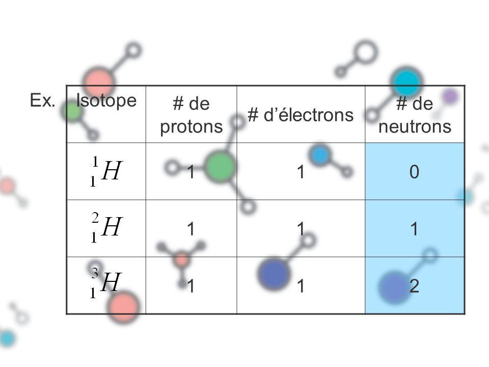 Ex. Isotope # de protons # délectrons # de neutrons 110 111 112