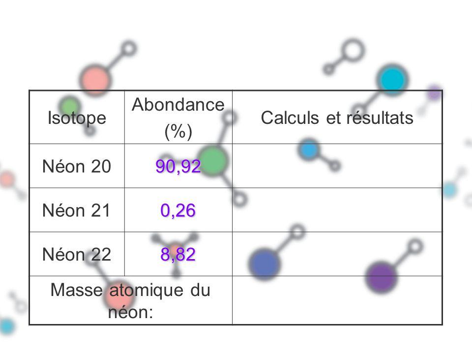 Isotope Abondance (%) Calculs et résultats Néon 2090,92 Néon 210,26 Néon 228,82 Masse atomique du néon: