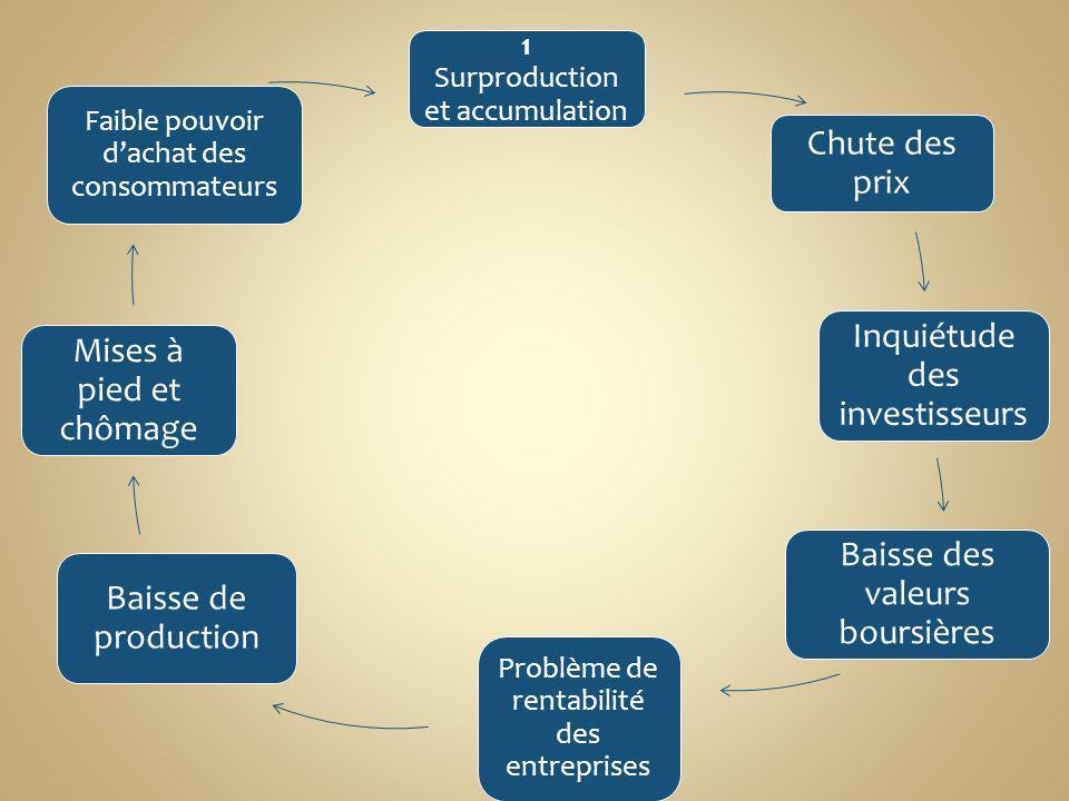 1 Surproduction et accumulation Chute des prix Inquiétude des investisseurs Baisse des valeurs boursières Problème de rentabilité des entreprises Bais