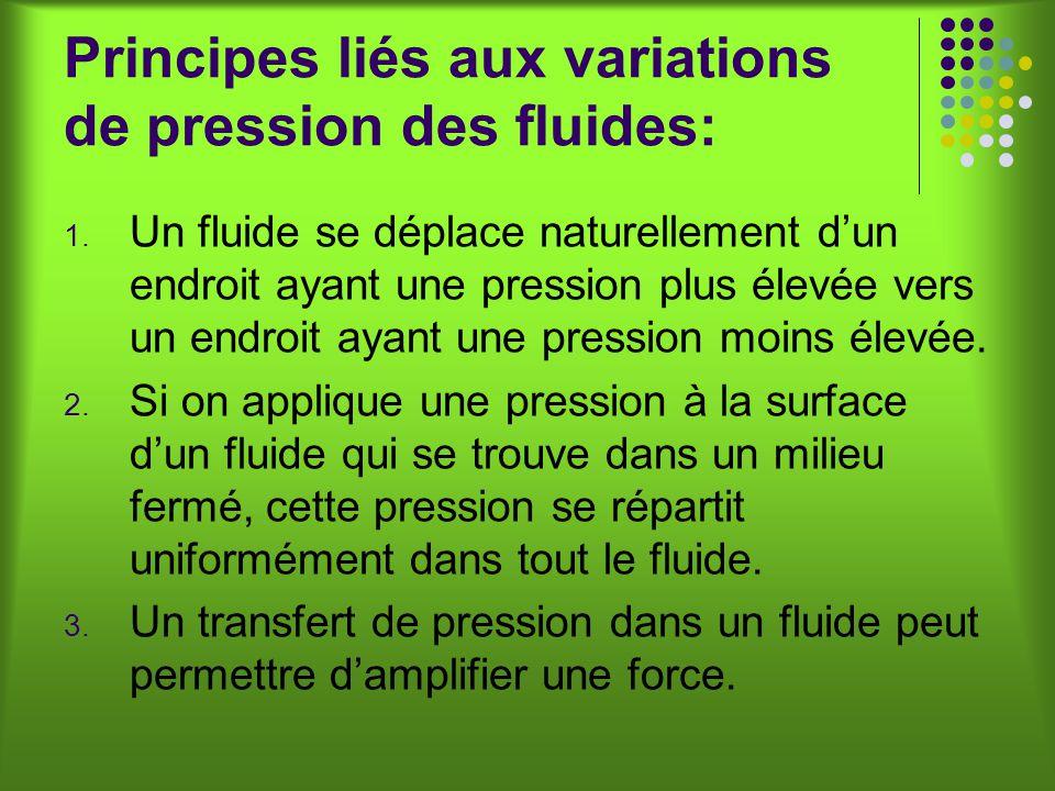 Principes liés aux variations de pression des fluides: 1.
