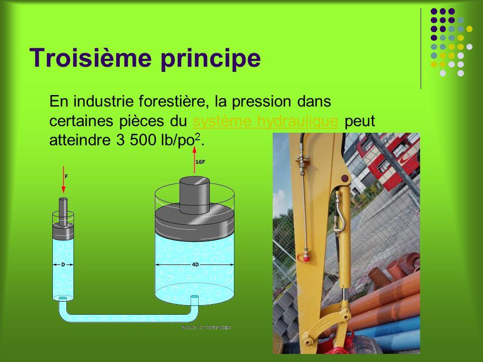 Troisième principe En industrie forestière, la pression dans certaines pièces du système hydraulique peut atteindre 3 500 lb/po 2.