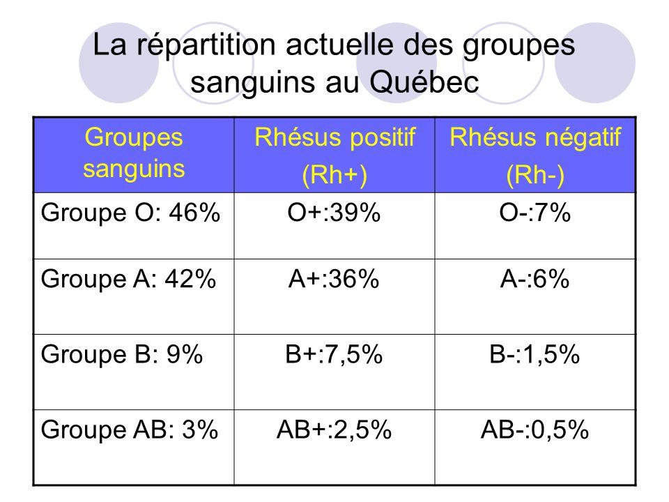 La répartition actuelle des groupes sanguins au Québec Groupes sanguins Rhésus positif (Rh+) Rhésus négatif (Rh-) Groupe O: 46%O+:39%O-:7% Groupe A: 4