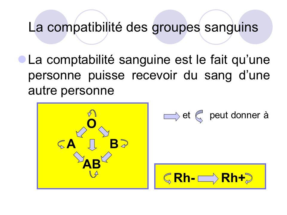 La compatibilité des groupes sanguins La comptabilité sanguine est le fait quune personne puisse recevoir du sang dune autre personne O AB BA Rh-Rh+ e