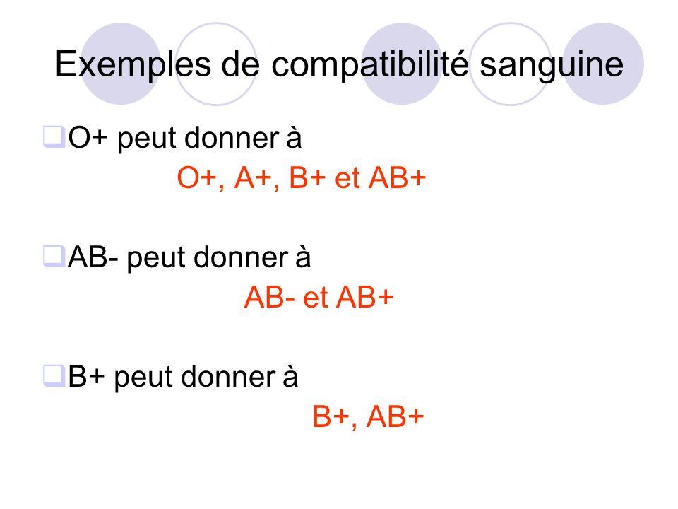 Exemples de compatibilité sanguine O+ peut donner à O+, A+, B+ et AB+ AB- peut donner à AB- et AB+ B+ peut donner à B+, AB+