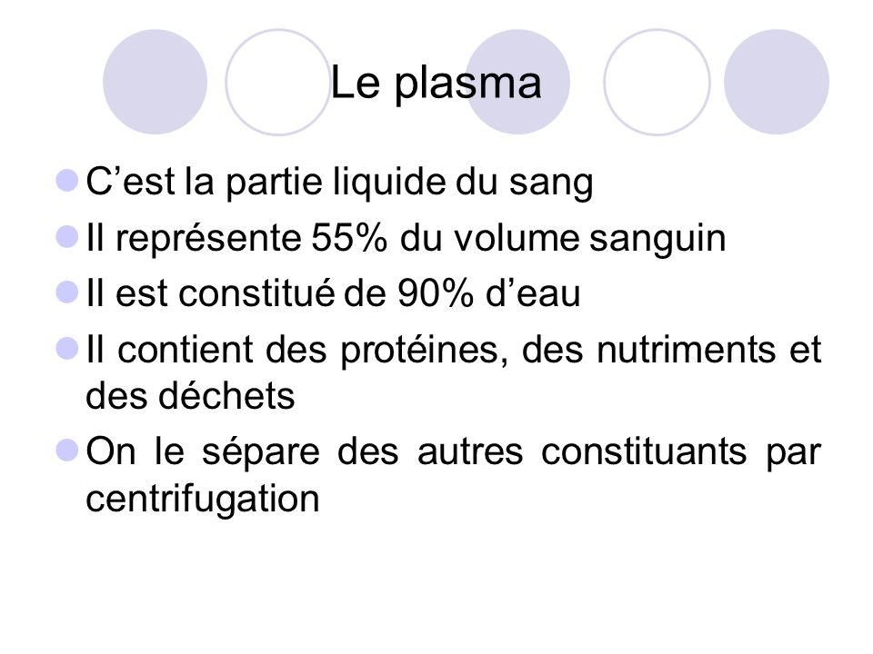 Le plasma Cest la partie liquide du sang Il représente 55% du volume sanguin Il est constitué de 90% deau Il contient des protéines, des nutriments et