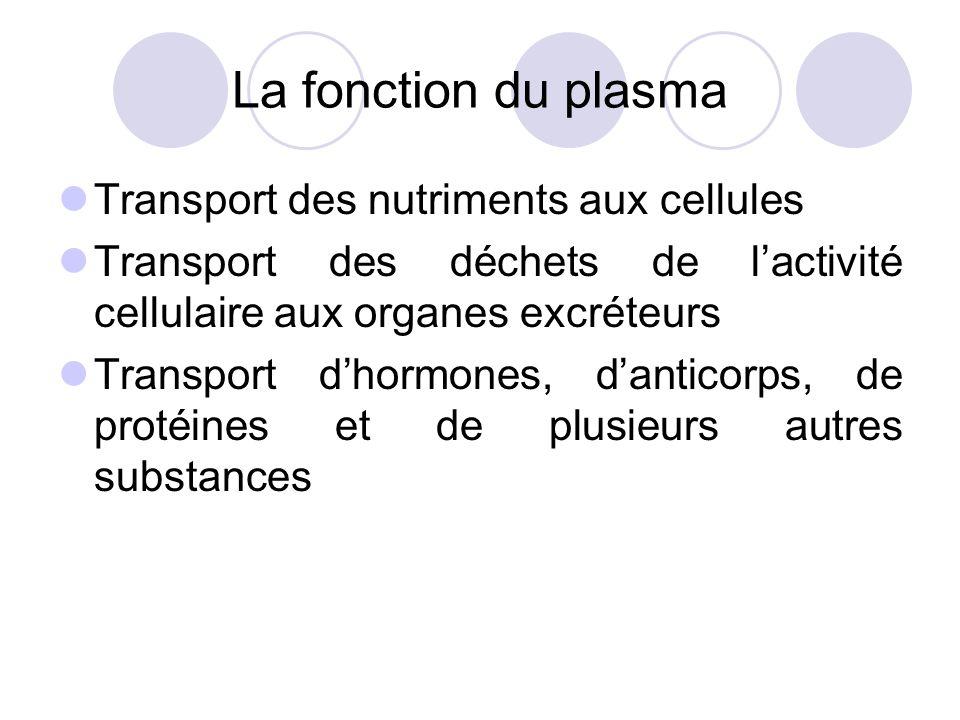 La fonction du plasma Transport des nutriments aux cellules Transport des déchets de lactivité cellulaire aux organes excréteurs Transport dhormones,