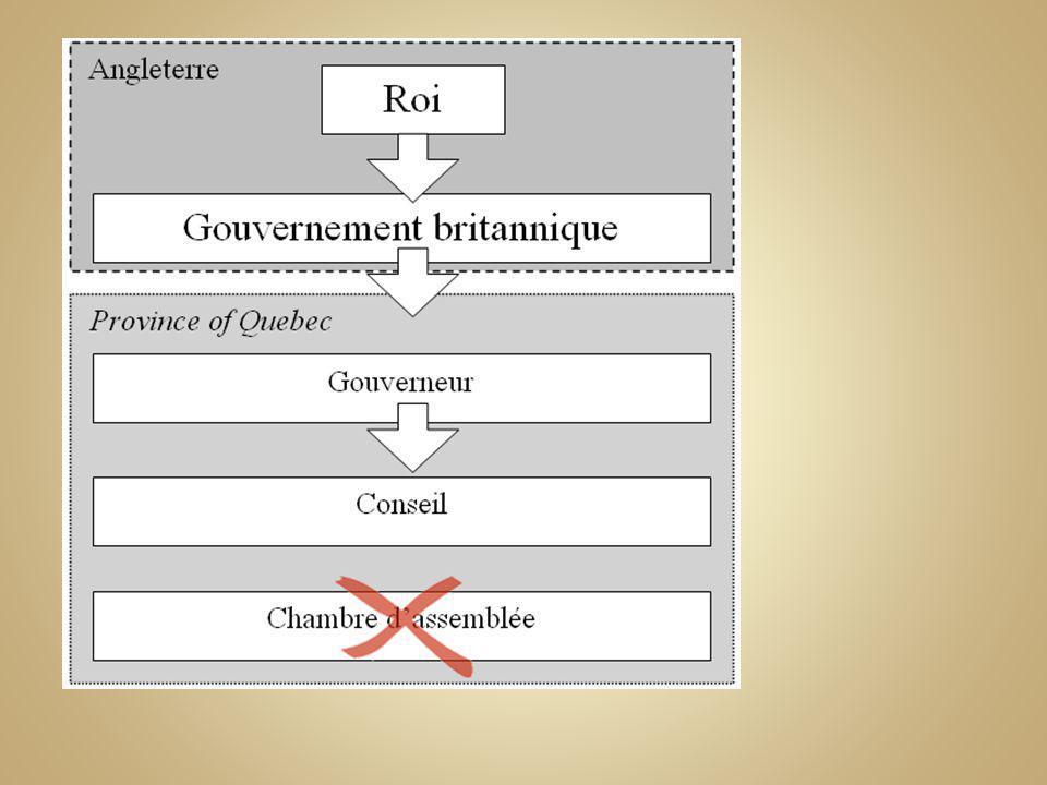 A) Les relations entre LÉglise et lÉtat o Avec lapplication de la Proclamation royale le clergé catholique se retrouve démuni.
