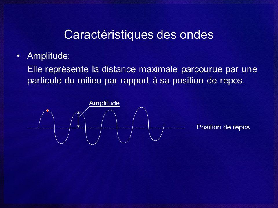 Longueur donde: Elle représente la longueur dun cycle complet dune onde. λ Position de repos Cycle