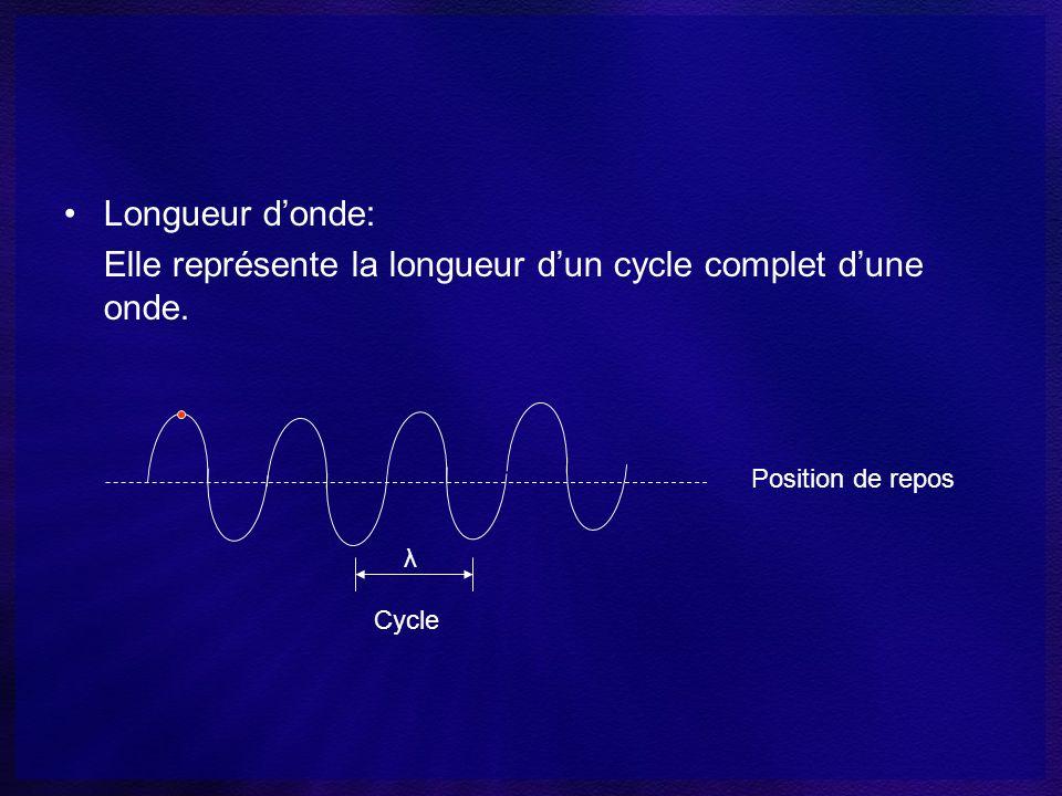 Fréquence: représente le nombre de cycles par unité de temps.