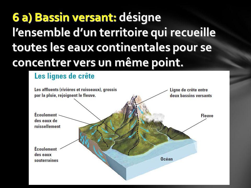 La topographie La végétation La géologie (type de sol) Les aménagements agricoles, industriels et urbains Le climat Facteurs influençant la circulation de leau: