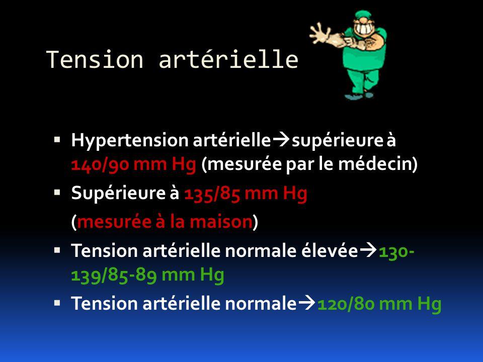 Tension artérielle Hypertension artérielle supérieure à 140/90 mm Hg (mesurée par le médecin) Supérieure à 135/85 mm Hg (mesurée à la maison) Tension
