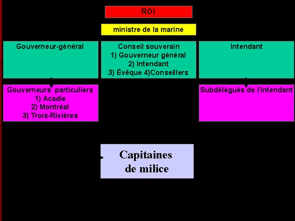 b) La dynamique entre la colonie et la métropole Les administrateurs de la colonie vont revendiquer à quelques occasions des ressources financières et militaires.