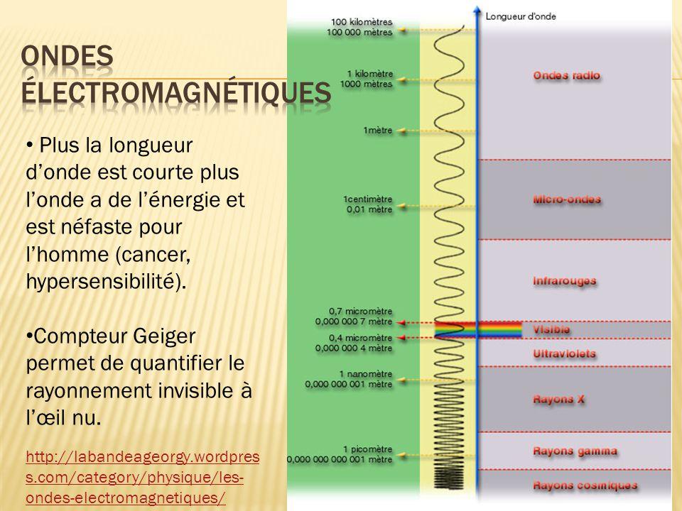 http://labandeageorgy.wordpres s.com/category/physique/les- ondes-electromagnetiques/ Plus la longueur donde est courte plus londe a de lénergie et es