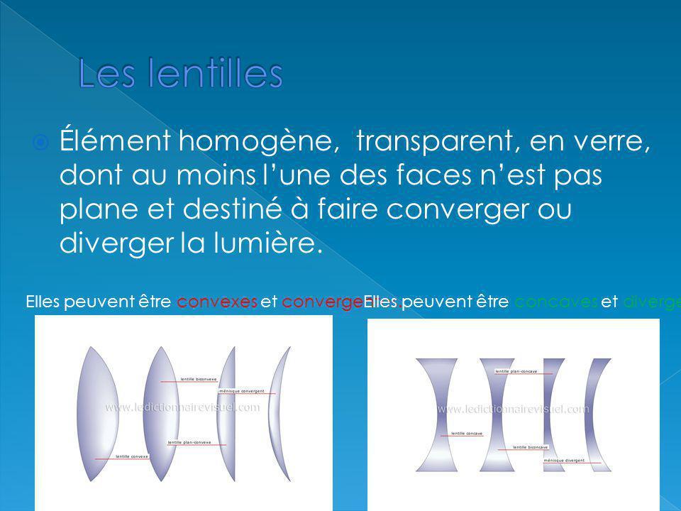 Élément homogène, transparent, en verre, dont au moins lune des faces nest pas plane et destiné à faire converger ou diverger la lumière. Elles peuven