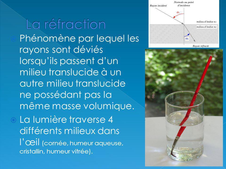 Phénomène par lequel les rayons sont déviés lorsquils passent dun milieu translucide à un autre milieu translucide ne possédant pas la même masse volu