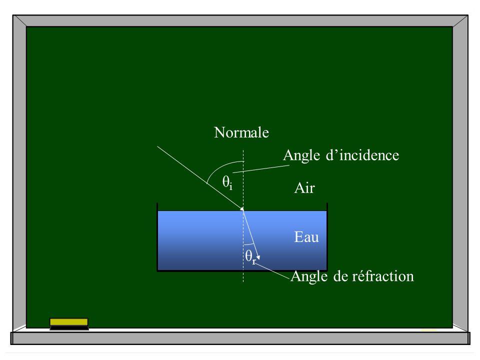 θiθi θrθr Angle dincidence Air Eau Normale Angle de réfraction