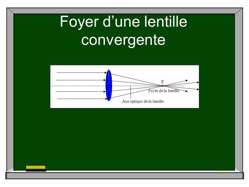 Foyer dune lentille convergente Foyer de la lentille Axe optique de la lentille F