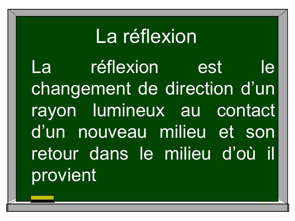 La réflexion La réflexion est le changement de direction dun rayon lumineux au contact dun nouveau milieu et son retour dans le milieu doù il provient