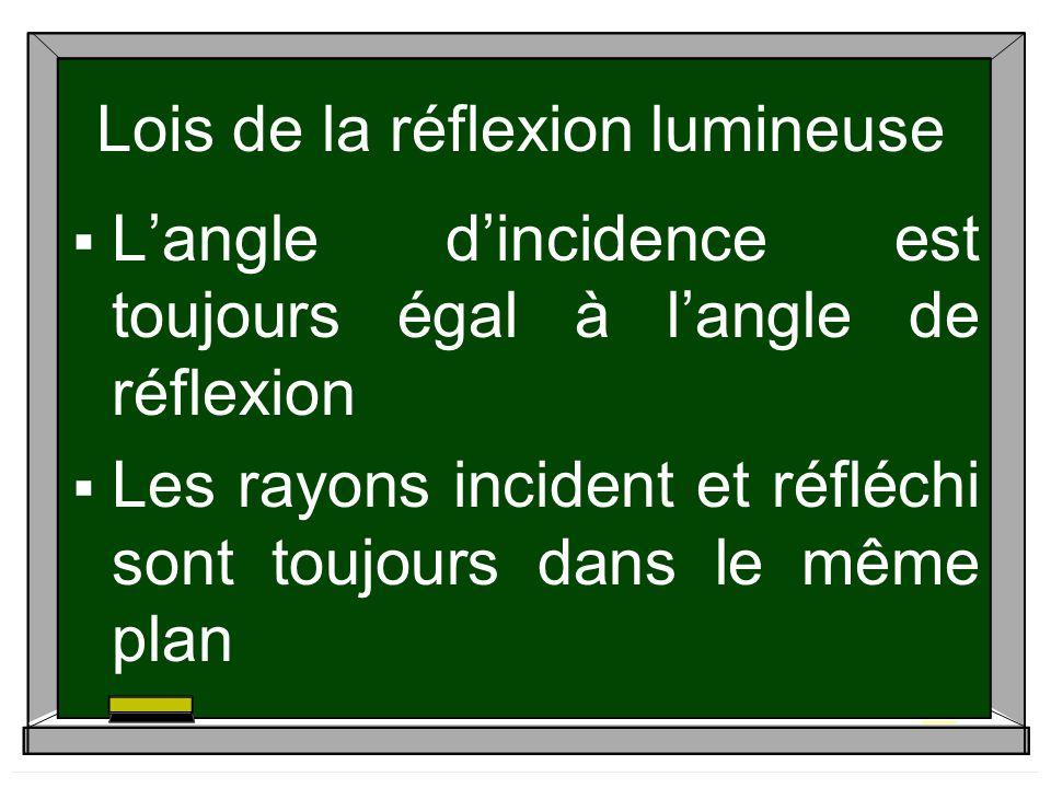 Lois de la réflexion lumineuse Langle dincidence est toujours égal à langle de réflexion Les rayons incident et réfléchi sont toujours dans le même pl
